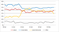 Graph of YouGov poll results from 6 April 2010