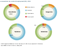 Central Asian researchers by sector of employment (HC), 2013. Source: UNESCO Science Report: towards 2030 (2015), Figure 14.5