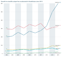 Scientific publications from Central Asia catalogued by Thomson Reuters' Web of Science, Science Citation Index Expanded, 2005–2014, UNESCO Science Report: towards 2030 (2015), Figure 14.6