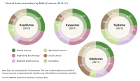 Central Asian researchers by field of science, 2013. Source: UNESCO Science Report: towards 2030 (2015), Figure 14.4