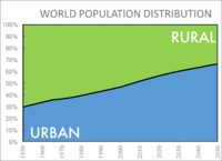 Graph showing urbanization from 1950 projected to 2050.
