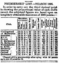 The final standing of the 1896 VFA ladder.,, , , , , and would form the VFL the following year.