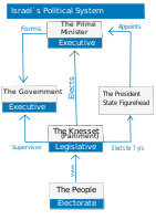 Political system of state of Israel