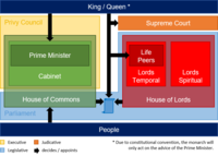 Organisational chart of the UK political system