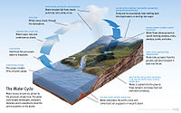 Water is transported to various parts of the hydrosphere via the water cycle.