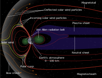 Schematic of Earth's magnetosphere. The solar wind flows from left to right