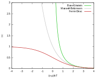 Comparison of average occupancy of the ground state for three statistics