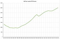 Russia's GDP growth by purchasing power parity (PPP) during 1991–2019 in international dollars
