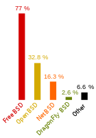 Comparison of BSD operating systems
