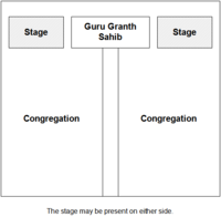 A typical Darbar Sahib layout. Men and women usually sit on separate sides.