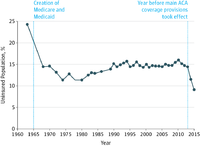 Percentage of Individuals in the United States without Health Insurance, 1963–2015 (Source: JAMA)