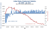 US employment statistics (unemployment rate and monthly changes in net employment) during Obama's tenure as U.S. President