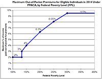 Maximum Out-of-Pocket Premium as Percentage of Family Income and federal poverty level, under Patient Protection and Affordable Care Act, starting in 2014 (Source: CRS)