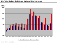 Deficit and debt increases, 2001–16
