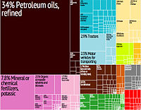 A graphical depiction of Belarus's product exports in 28 colour-coded categories