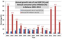 Belarusian annual GDP and CPI rates 2001–2013
