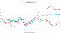 GDP per capita of the Eastern Bloc in relations with GDPpc of United States during 1900-2010