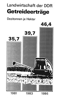Propaganda poster showing increased agricultural production from 1981 to 1983 and 1986 in East Germany