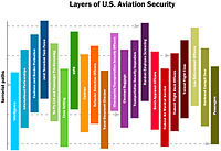 US security layers