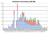 History of the anti-nuclear movement
