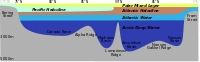 Distribution of the major water mass in the Arctic Ocean. The section sketches the different water masses along a vertical section from Bering Strait over the geographic North Pole to Fram Strait. As the stratification is stable, deeper water masses are more dense than the layers above.