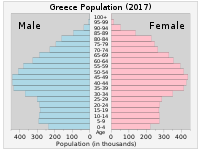 Population pyramid of Greece in 2017