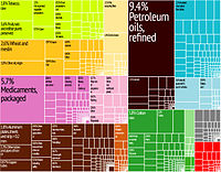 Graphical depiction of Greece's product exports in 2012 in 28 color-coded categories