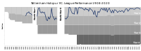 Chart of Tottenham's performance since joining the Football League in 1908
