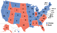 Bush was defeated in the 1992 presidential election by Bill Clinton