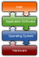 A diagram showing how the user interacts with application software on a typical desktop computer. The application software layer interfaces with the operating system, which in turn communicates with the hardware. The arrows indicate information flow.