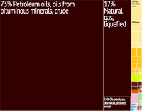 A proportional representation of Yemen's exports
