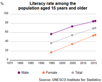 Literacy rate of the population aged 15 or older (1995–2015) by UNESCO Institute of Statistics