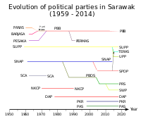 Timeline of political parties in Sarawak
