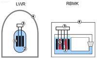 A simplified diagram of the major differences between the Chernobyl RBMK and the most common nuclear reactor design, the Light water reactor. 1. The use of a graphite moderator in a water cooled reactor, permitting criticality in a total loss of coolant accident. 2. A positive steam void coefficient that made the power excursion possible, which blew the reactor vessel. 3. The control rods were very slow, taking 18–20 seconds to be deployed. With the control rods having graphite tips that moderated and therefore increased the fission rate in the beginning of the rod insertion. 4. No reinforced containment building.