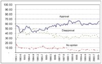 Clinton's approval ratings throughout his presidential career (Roper Center)