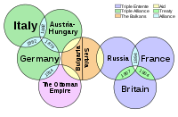 European diplomatic alignments shortly before the war