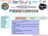 PRISM: a clandestine surveillance program under which the NSA collects user data from companies like Facebook and Apple.