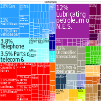 Graphical depiction of Estonia's product exports in 28 colour-coded categories