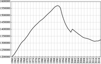 Population of Estonia 1960–2019. The changes are largely attributed to Soviet immigration and emigration.