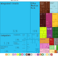 A proportional representation of the Philippines' exports, 2017.