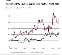 Russian and US equities, 1865 to 1917