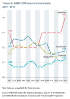Trends in research expenditure in Central Asia, as a percentage of GDP, 2001–2013. Source: UNESCO Science Report: 2030 (2015), Figure 14.3