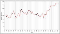 Average Old Trafford Manchester United attendance, 1949–2009