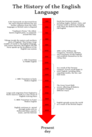 Timeline showing the history of the English language