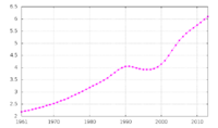 Sierra Leone's total population, from 1961 to 2003
