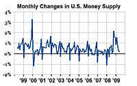Each year (most notably 2000) money supply in US banks is increased for Christmas shopping
