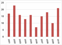 Metra related fatalities: The bar graph above shows the number of non-employee, Metra related deaths (listed vertically). This graph uses data from the previous decade and is organized by year (horizontally).