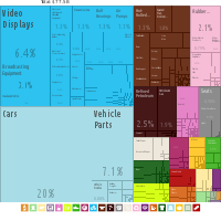 A graphical depiction of Slovakia's product exports in 21 colour-coded categories