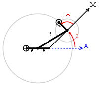 Model in the Almagest of the longitudinal motion of Jupiter (☉) relative to Earth (⊕)