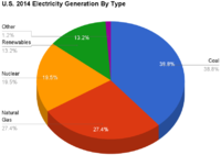 U.S. 2014 Electricity Generation By Type.